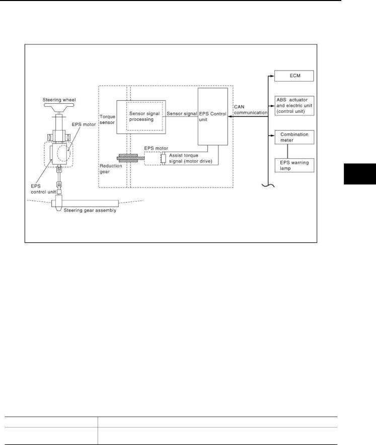 2009 Nissan Cube Repair Manual Steering Control System Section Wiring Diagram Eps